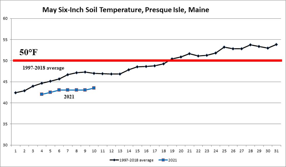 Chart for Soil Temperatures