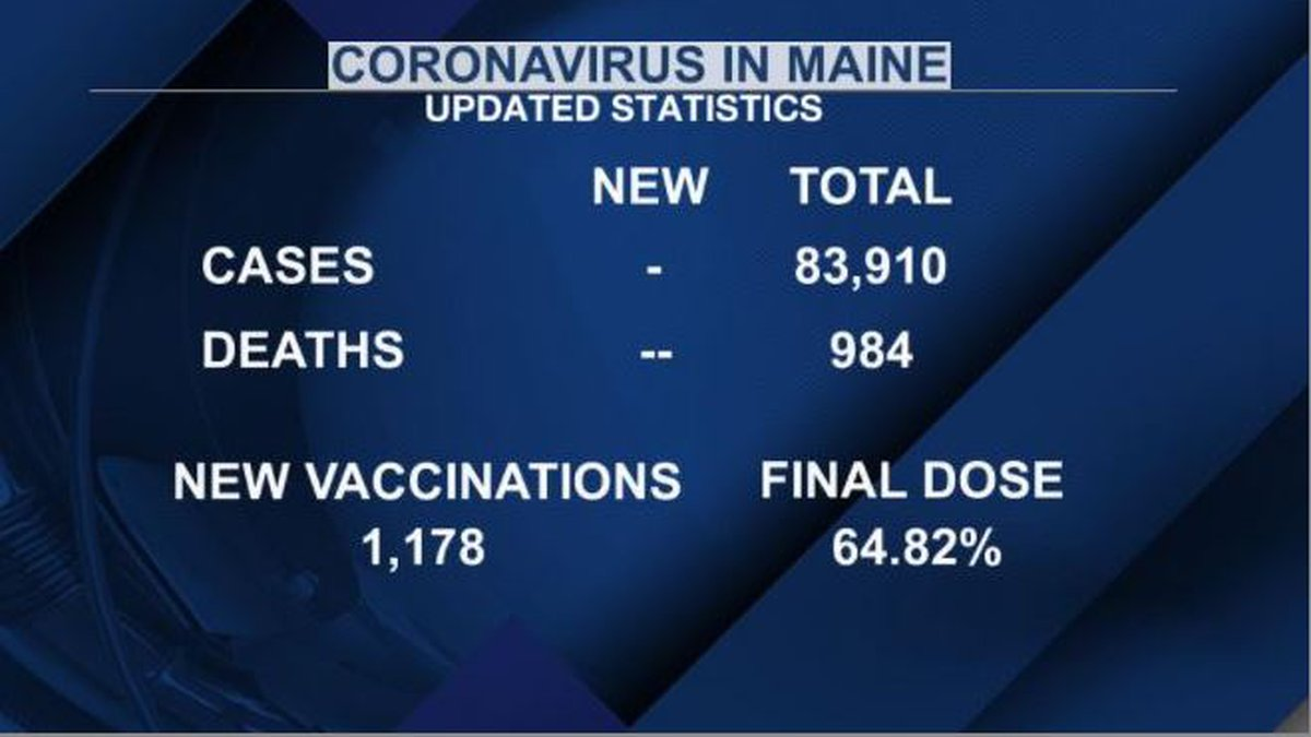Latest COVID-19 vaccination rates for Maine