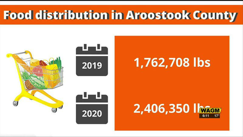 Food distribution in Aroostook County